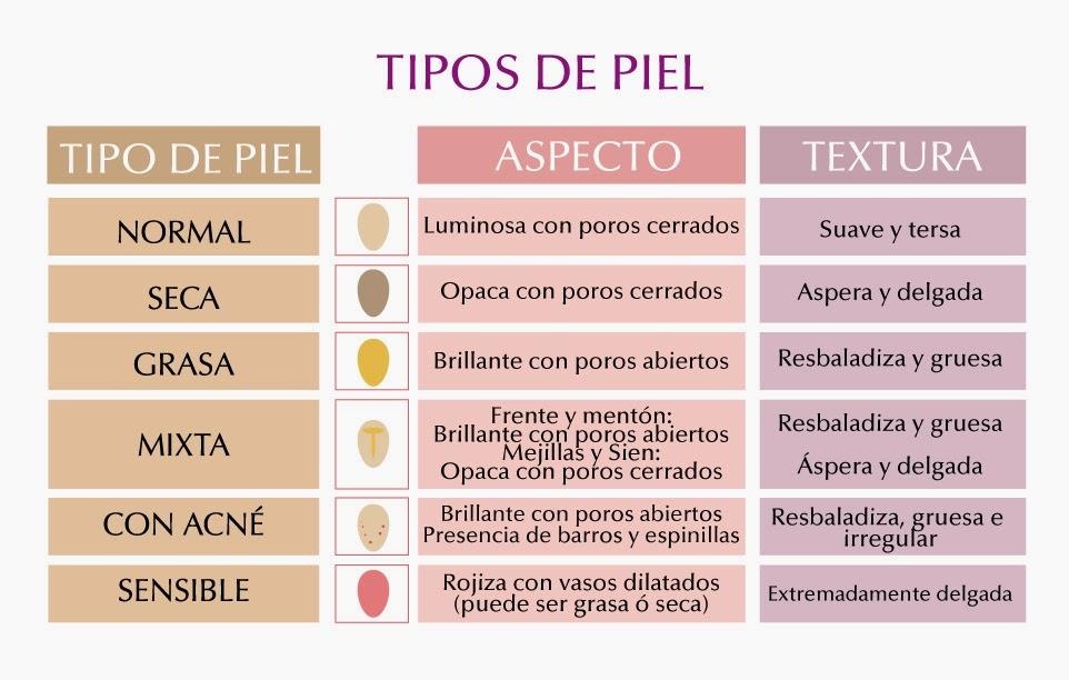 clasificación tipos de piel